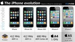 พัฒนาการของเจ้าหนู iPhone