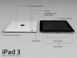 Apple เปิดตัว iPad 3 เดือนมีนาคมนี้แต่ต้องรีบซื้อกันหน่อยเพราะของมีจำนวนจำกัด!