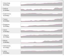 10 อันดับประเทศที่มีอินเทอร์เน็ตเร็วที่สุดในโลก กระจุกตัวในเอเชีย