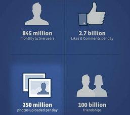 เชื่อหรือไม่ กว่า 250 ล้านภาพถูกอัพโหลดขึ้น Facebook ภายในวันเดียว