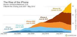 iPhone ครบรอบ 5 ปีแล้ว มาดูกันว่า จำนวนผู้ใช้ไอโฟน (iPhone) แต่ละรุ่น มีทั้งหมดกี่ราย