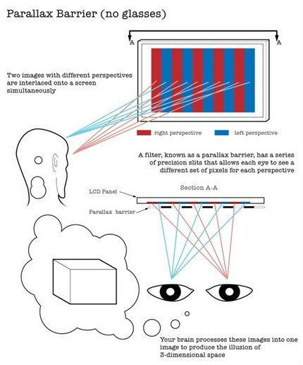 มาเรียนรู้หลักการทำงานการแสดงภาพ 3มิติ ตั้งแต่อดีตจนถึงปัจจุบันกันเถอะ