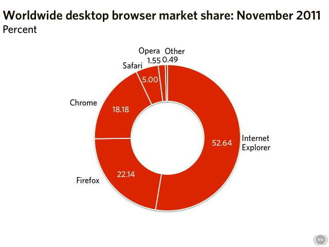 สงคราม Web Browser เดือด Chrome ไล่หลังFirefox มาติดๆส่วน IE พอทรงตัว