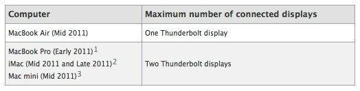 มาทำความรู้จัก Apple Thunderbolt Display 27″