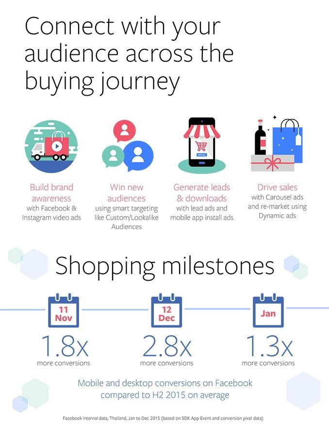 facebook_thai_festive_season_insights_infographics_4