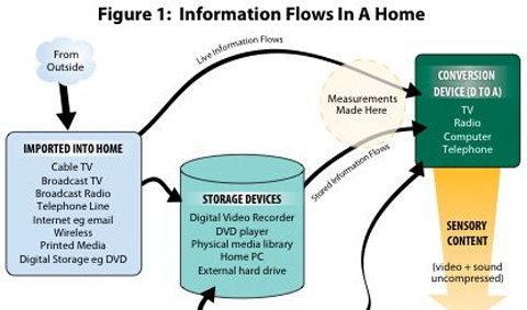 มะกันบริโภคข้อมูลข่าวสาร 34GB ต่อวัน
