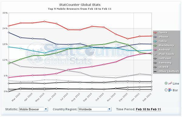 อันดับ Mobile Browser+OS ยอดฮิตของโลกและไทย