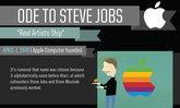 ภาพการ์ตูนสรุปผลิตภัณฑ์ ในจากอุ้งมือ Steve Jobs